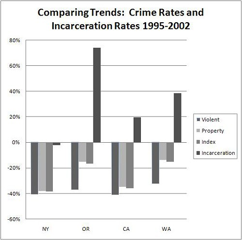 review measuring and comparing crime in 62 section 1 crime and criminal justice introduction historically, crime has always been difficult to mea-sure years ago, the economist sir josiah stamp com-plained that crime statistics come in the first instance.